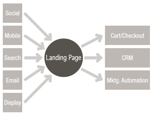 landing-pages-optimizar-aterrizaje_1_753534